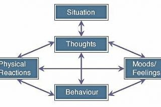 Featured Therapy – Cognitive Behavioural Therapy